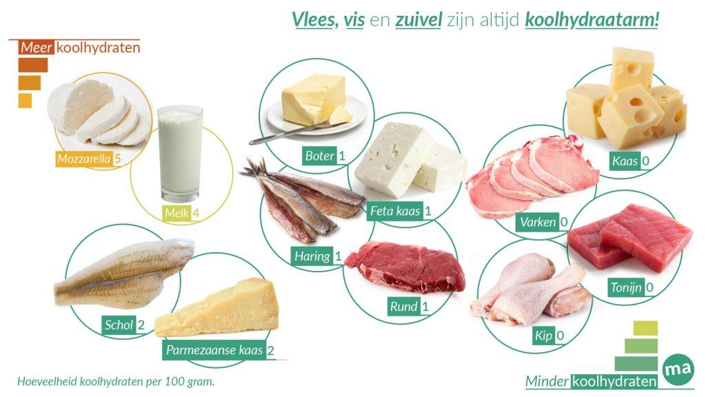 Vlees, vis en zuivel zijn koolhydraatarm