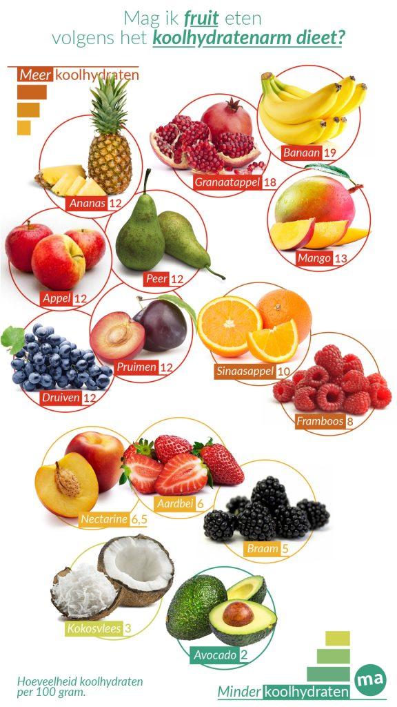Er is fruit met veel en weinig koolhydraten