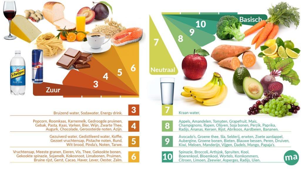 Met de juiste verhouding in zuur en basisch of alkaline voeding maak je je eigen detox menu