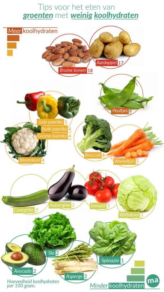 hoeveel koolhydraten zitten er in groente?